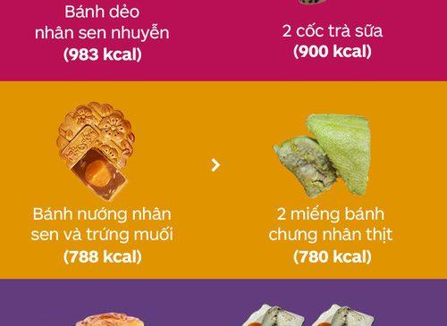 Biết ngay kẻo muộn: Bánh Trung thu có thể béo đến mức nào?