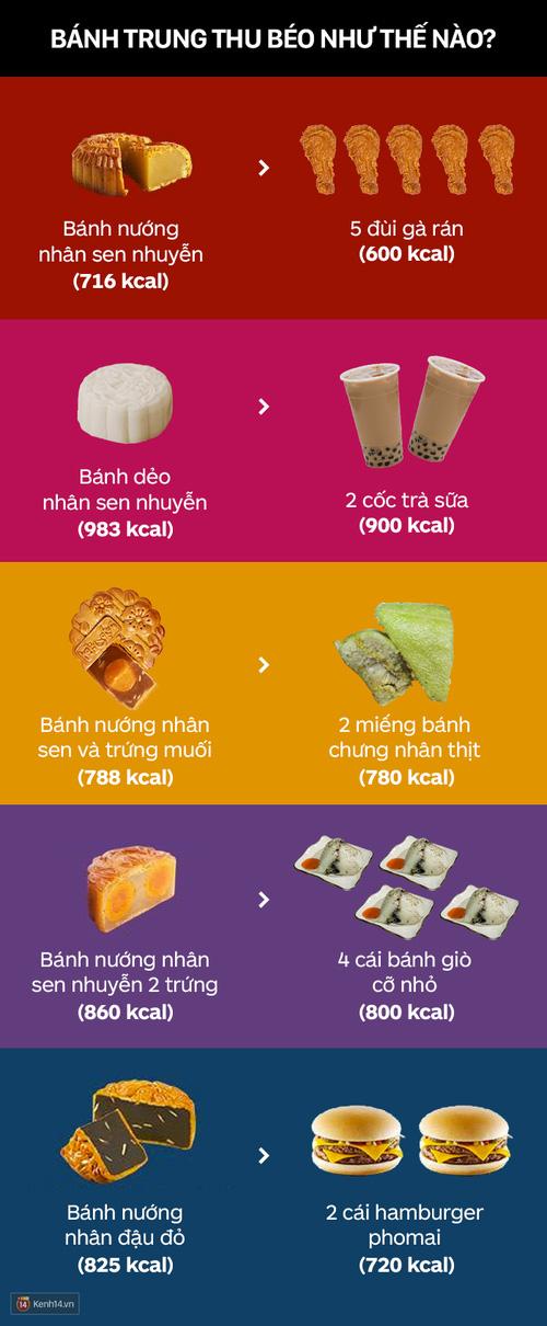 Biết ngay kẻo muộn: Bánh Trung thu có thể béo đến mức nào? - Ảnh 1.