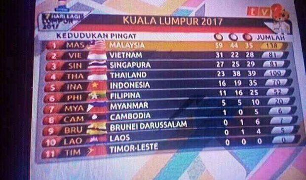 Lại nhầm quốc kỳ, Malaysia muối mặt xin lỗi thêm lần nữa