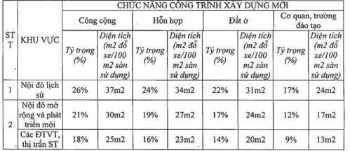 100m2-san-chung-cu-trong-pho-co-phai-co-20m2-tang-ham-do-oto