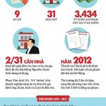 Bí thư Xuân Anh, Chủ tịch Huỳnh Đức Thơ, 9 dự án, 31 căn nhà