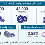 Đẩy nhanh xử lý 230.000 tỉ đồng nợ xấu