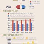Giải mã 2,6 triệu tỉ đồng nợ công Việt Nam