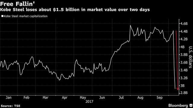 Cổ phiếu của Kobe Steel rơi đáy sau khi thông tin vụ bế bối được công bố.