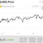 Bitcoin lần đầu tiên vượt mốc 10.000 USD