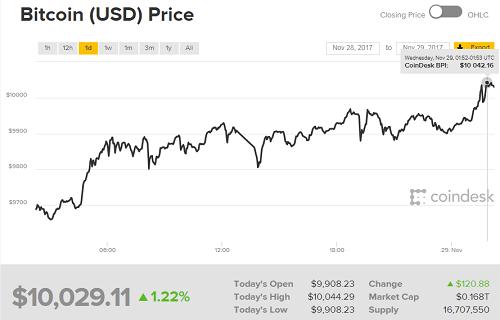 bitcoin-lan-dau-tien-vuot-moc-10000-usd