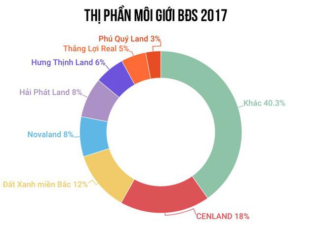 Thị phần môi giới BĐS năm 2017 - Lộ diện quán quân, Hải Phát Land gây bất ngờ - Ảnh 3.