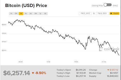 Giá Bitcoin tiếp tục lao dốc còn hơn 6.000 USD