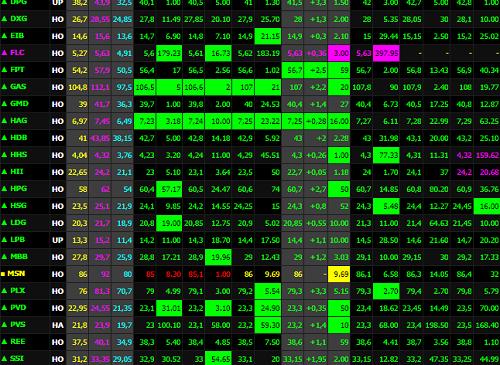 Sắc xanh trở lại, vốn hóa thị trường phục hồi gần 4 tỷ USD