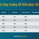 4 lợi ích lớn nhất của Quản lý vốn trong giao dịch Forex
